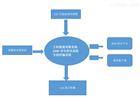 广西化工产业园VOC污染在线监测装置