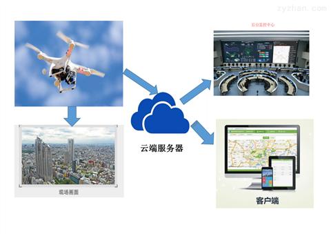 无人机机载式环境质量监测系统飞行自动监测