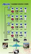 T3600电地暖集中控制系统
