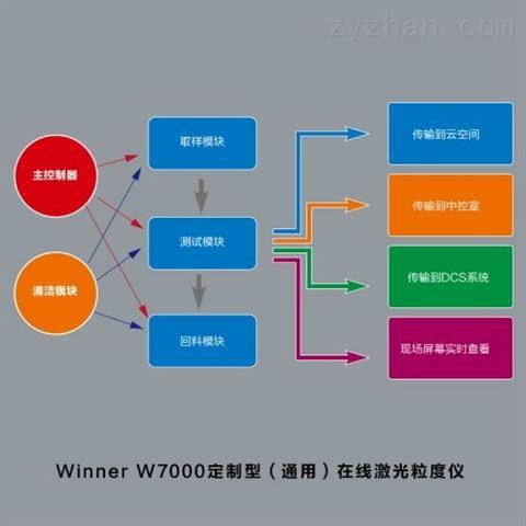 定制通用型在线粒度仪 winner7000
